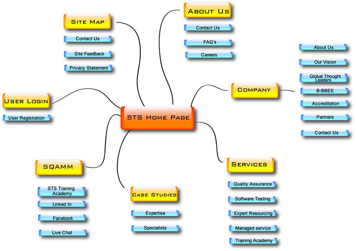 Software Testing Solutions (STS)